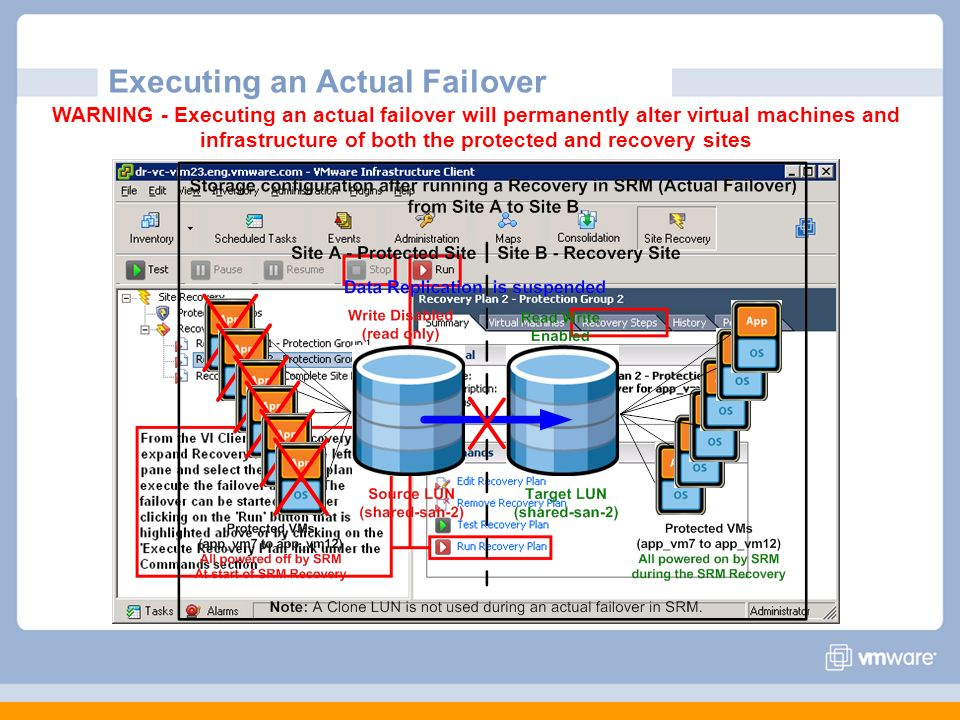 Executing an Actual Failover