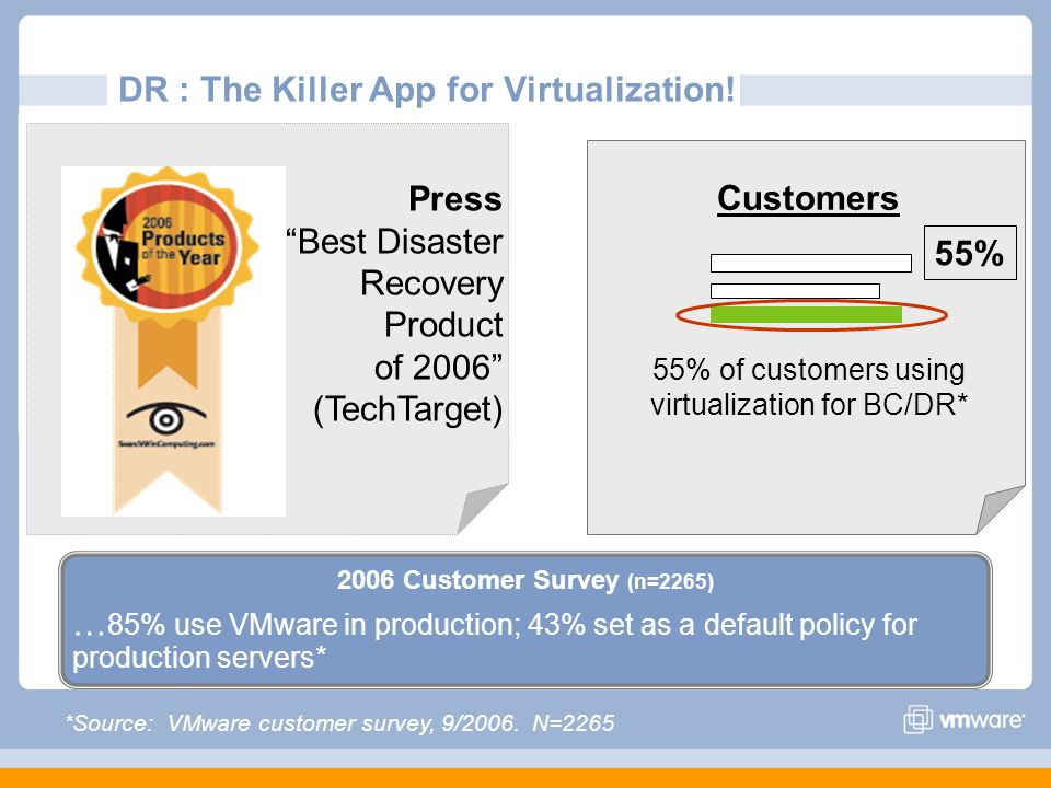DR : The Killer App for Virtualization!