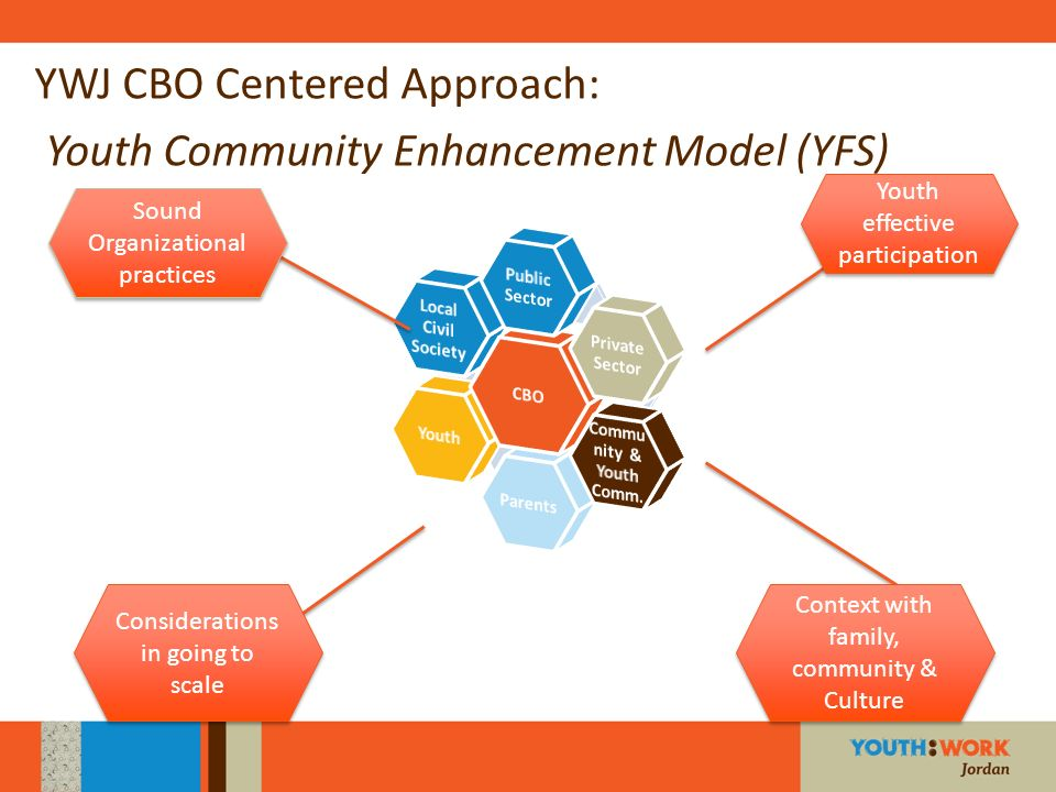 YWJ CBO Centered Approach: Youth Community Enhancement Model (YFS)