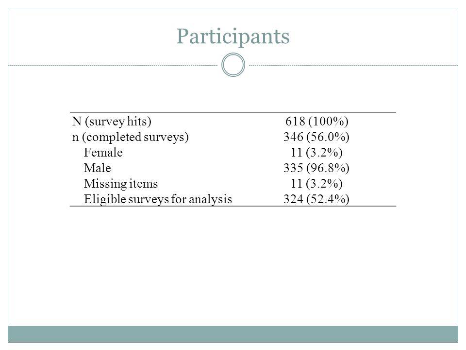 Participants N (survey hits) 618 (100%) n (completed surveys)