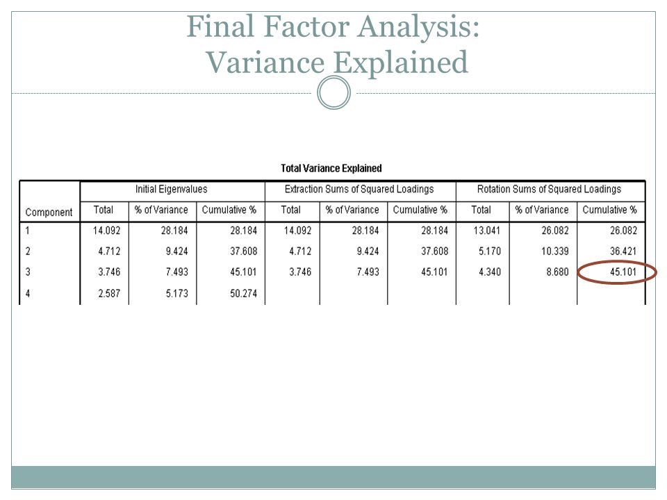 Final Factor Analysis: Variance Explained