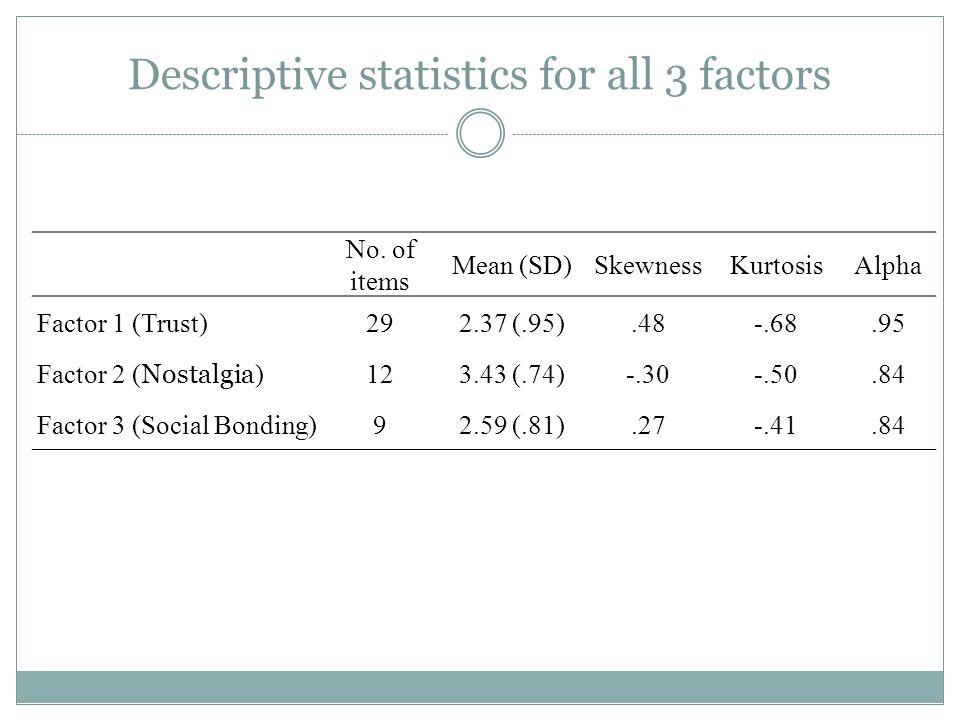 Descriptive statistics for all 3 factors