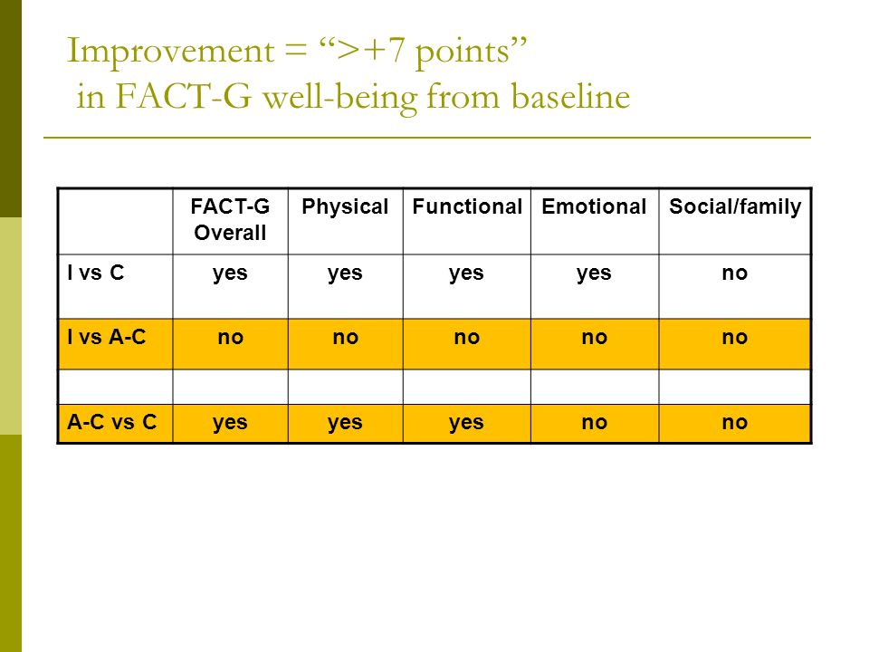 Improvement = >+7 points in FACT-G well-being from baseline