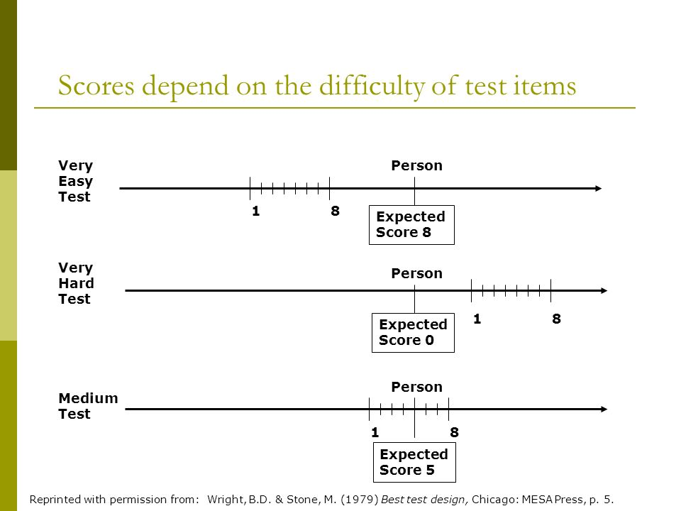 Scores depend on the difficulty of test items