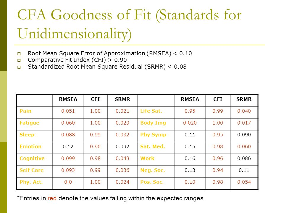 CFA Goodness of Fit (Standards for Unidimensionality)