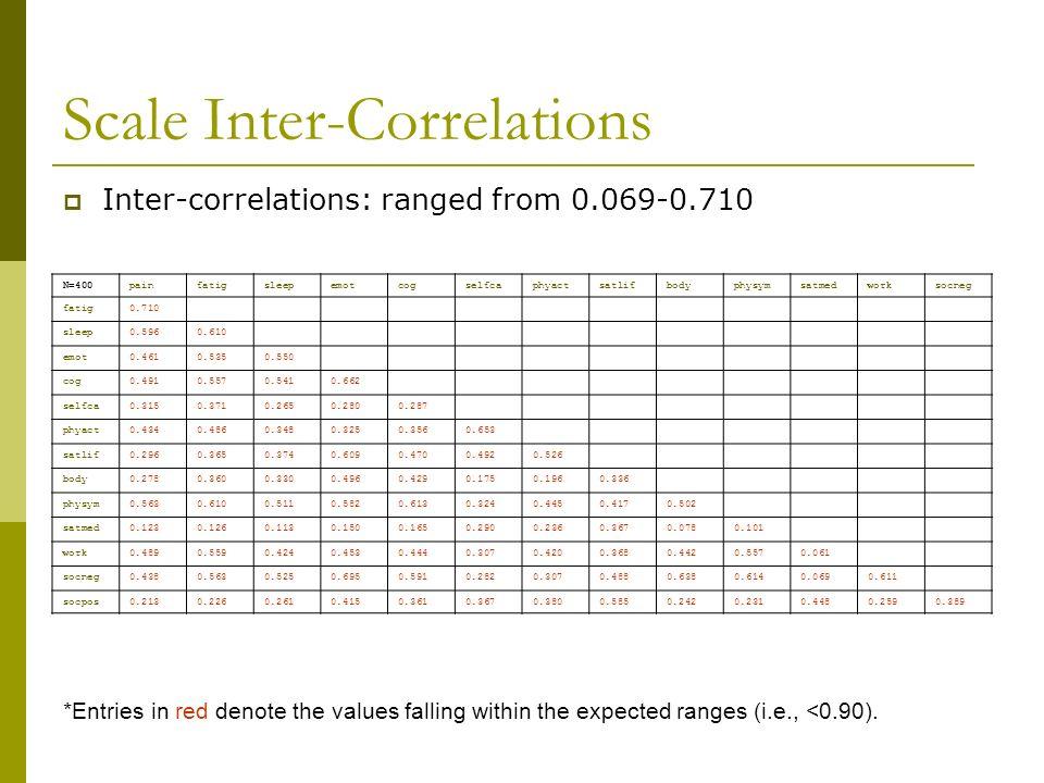 Scale Inter-Correlations