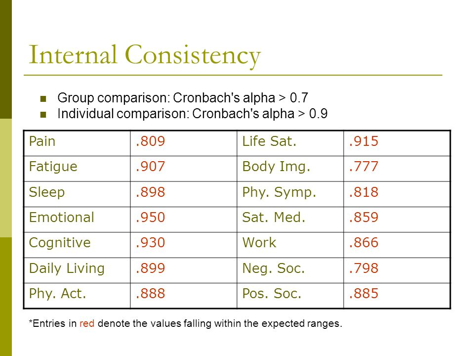 Internal Consistency Group comparison: Cronbach s alpha > 0.7