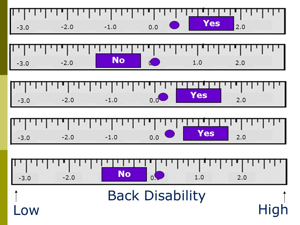 Back Disability Low High Yes No Yes Yes No 2.0 1.0 0.0 -1.0 -2.0 -3.0