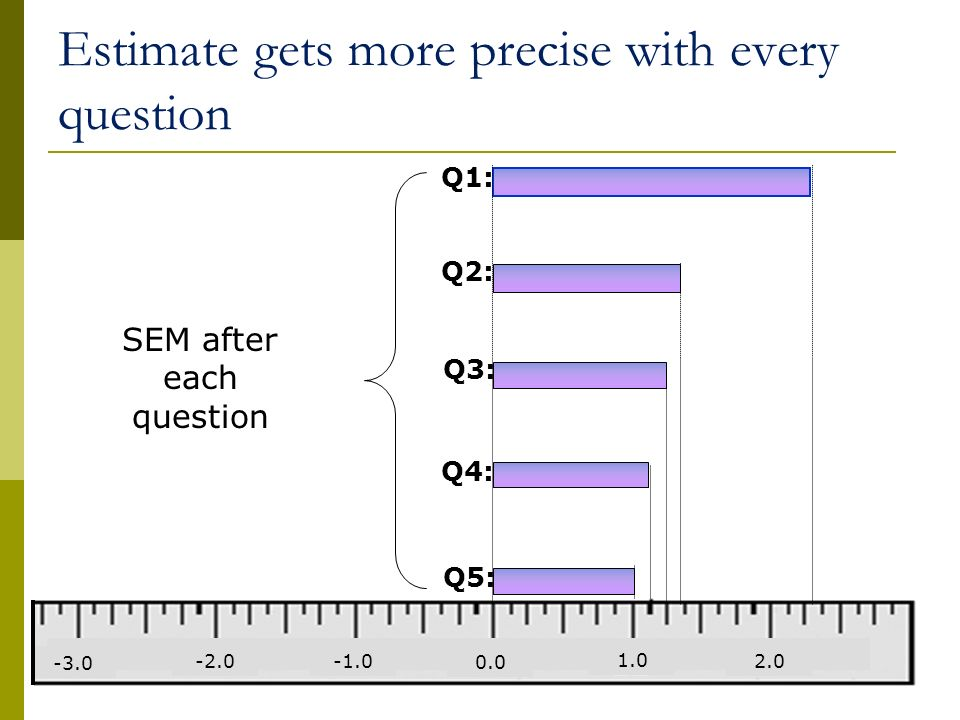 Estimate gets more precise with every question