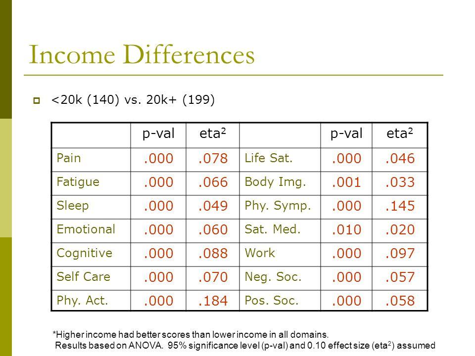 Income Differences p-val eta2 .000 .078 .046 .066 .001 .033 .049 .145