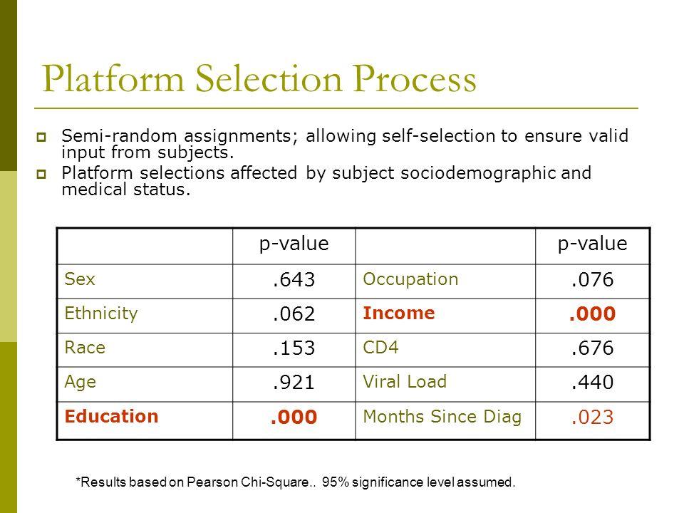 Platform Selection Process