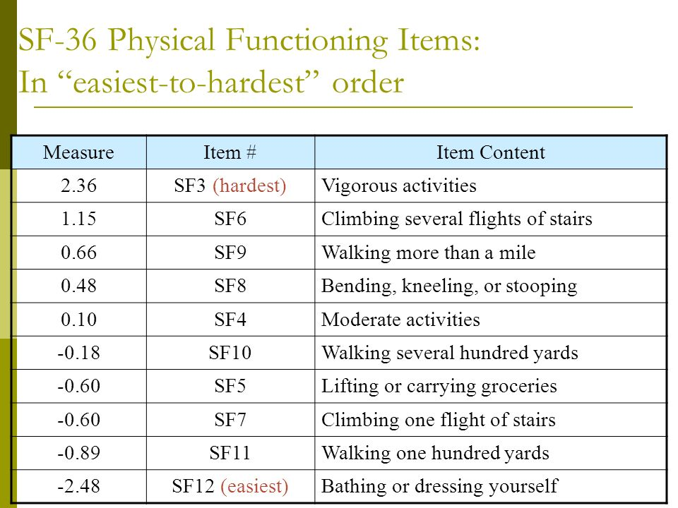 SF-36 Physical Functioning Items: In easiest-to-hardest order