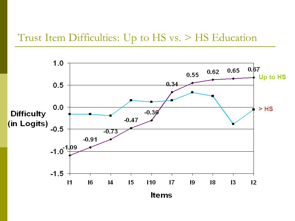Trust Item Difficulties: Up to HS vs. > HS Education