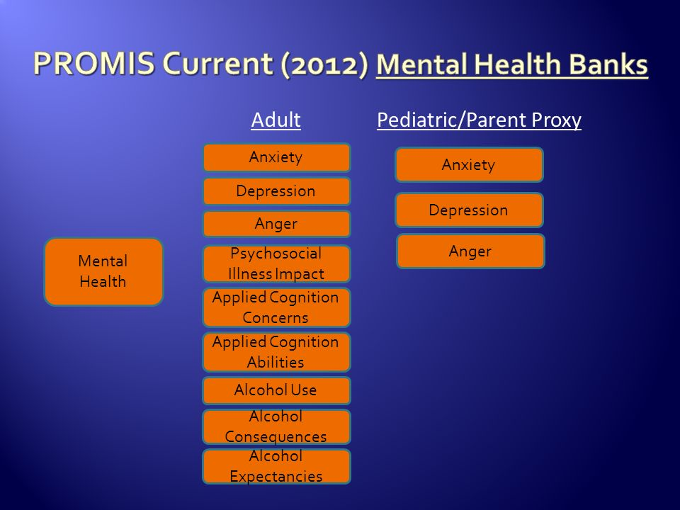 PROMIS Current (2012) Mental Health Banks
