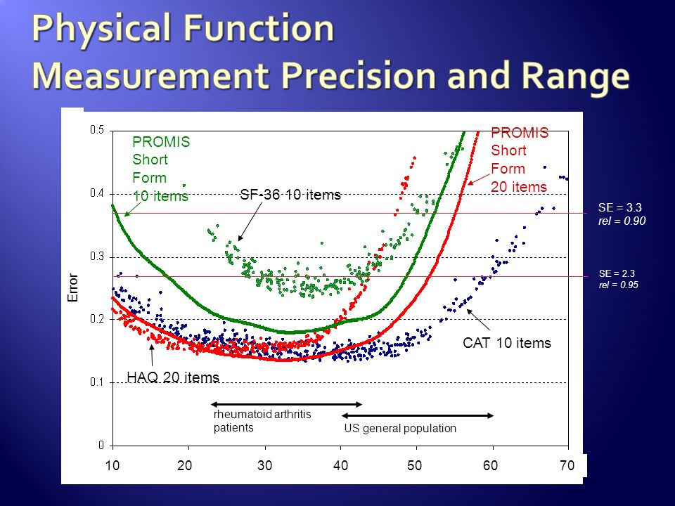 Physical Function Measurement Precision and Range