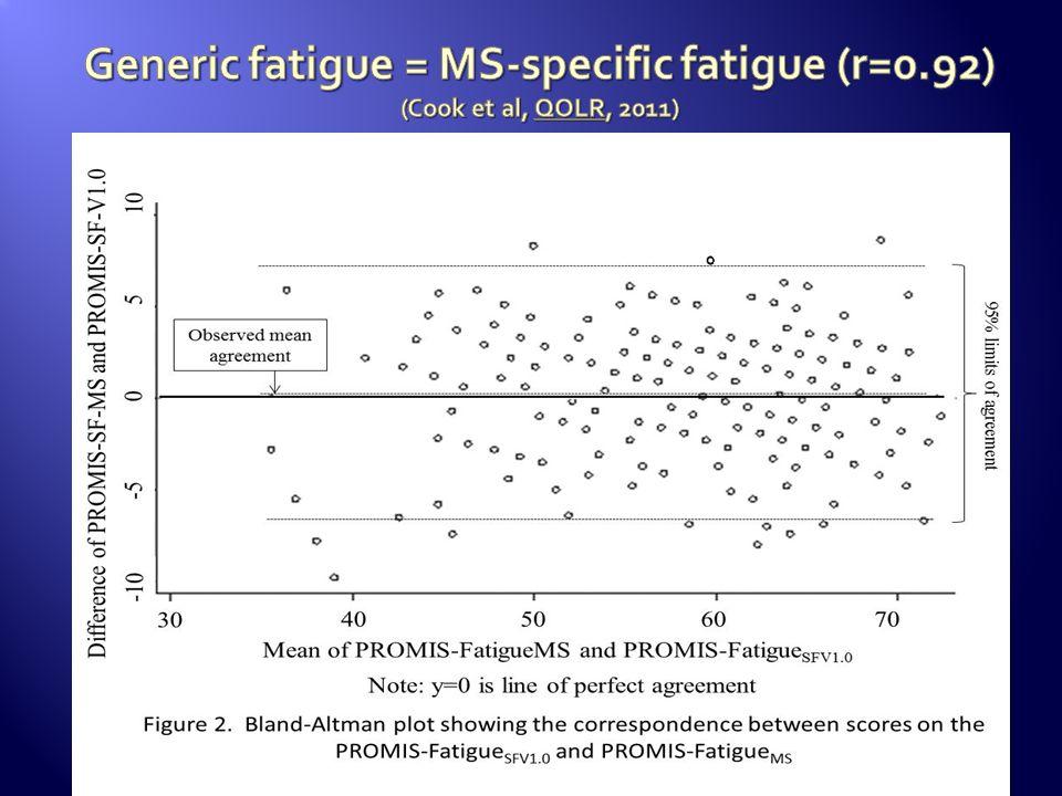 Generic fatigue = MS-specific fatigue (r=0
