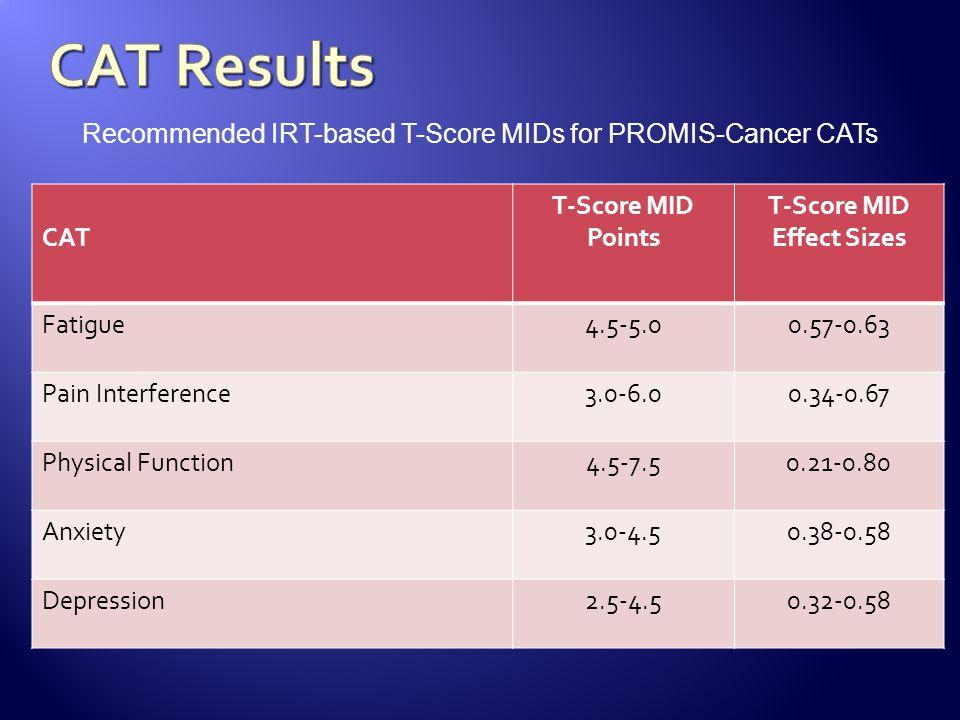 T-Score MID Effect Sizes