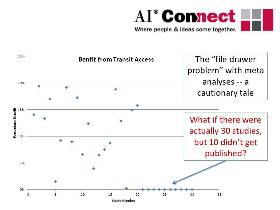 The file drawer problem with meta analyses -- a cautionary tale