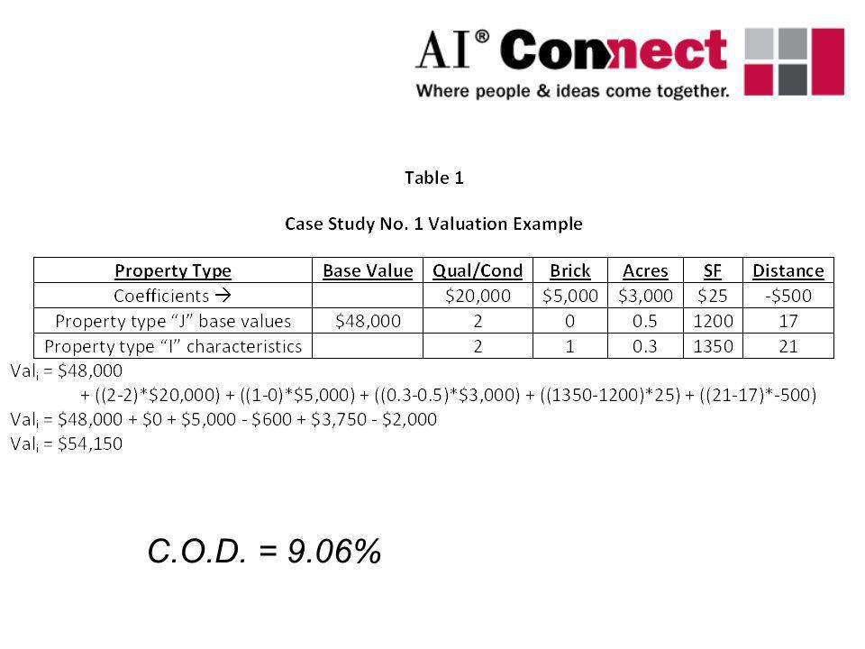 C.O.D. = 9.06%