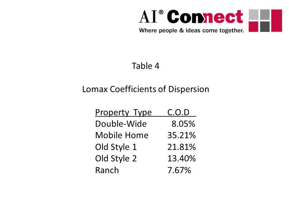 Lomax Coefficients of Dispersion
