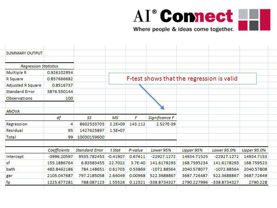 F-test shows that the regression is valid