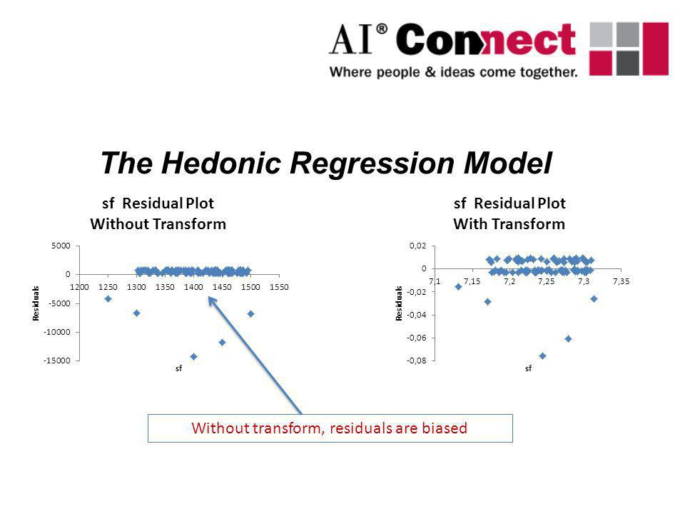 Without transform, residuals are biased