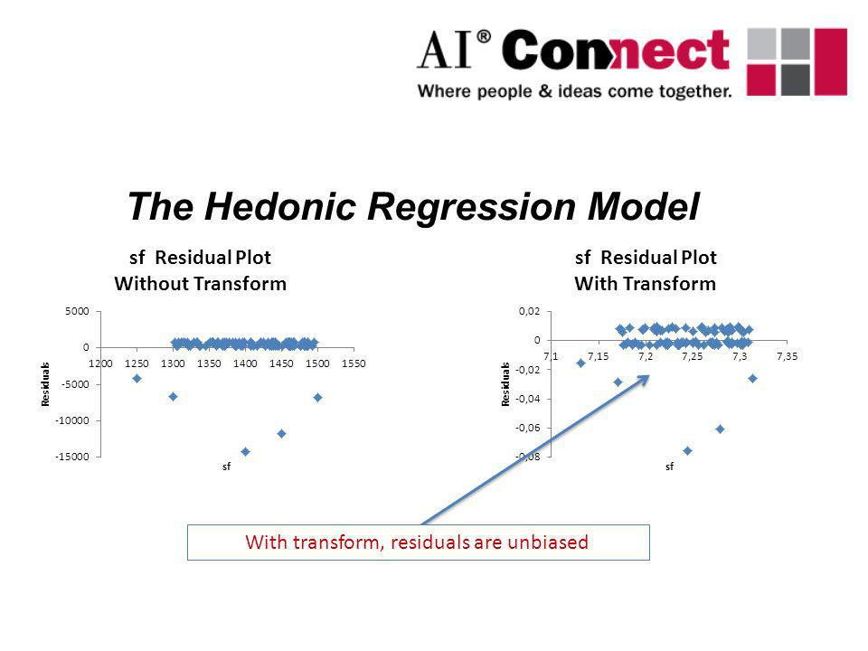 With transform, residuals are unbiased