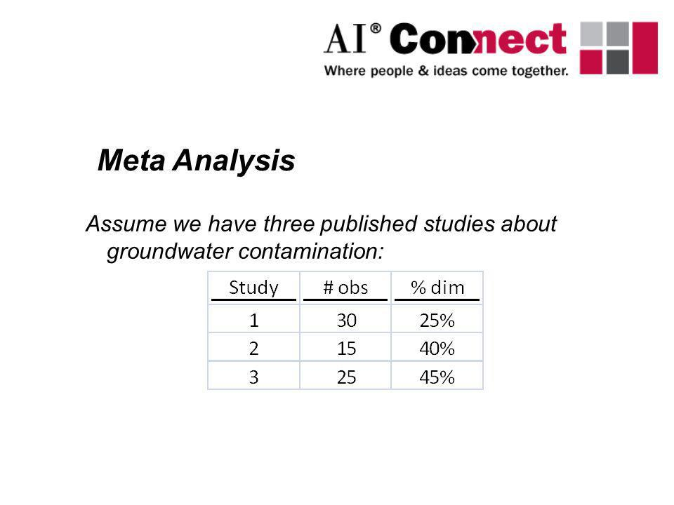 Meta Analysis Assume we have three published studies about groundwater contamination: