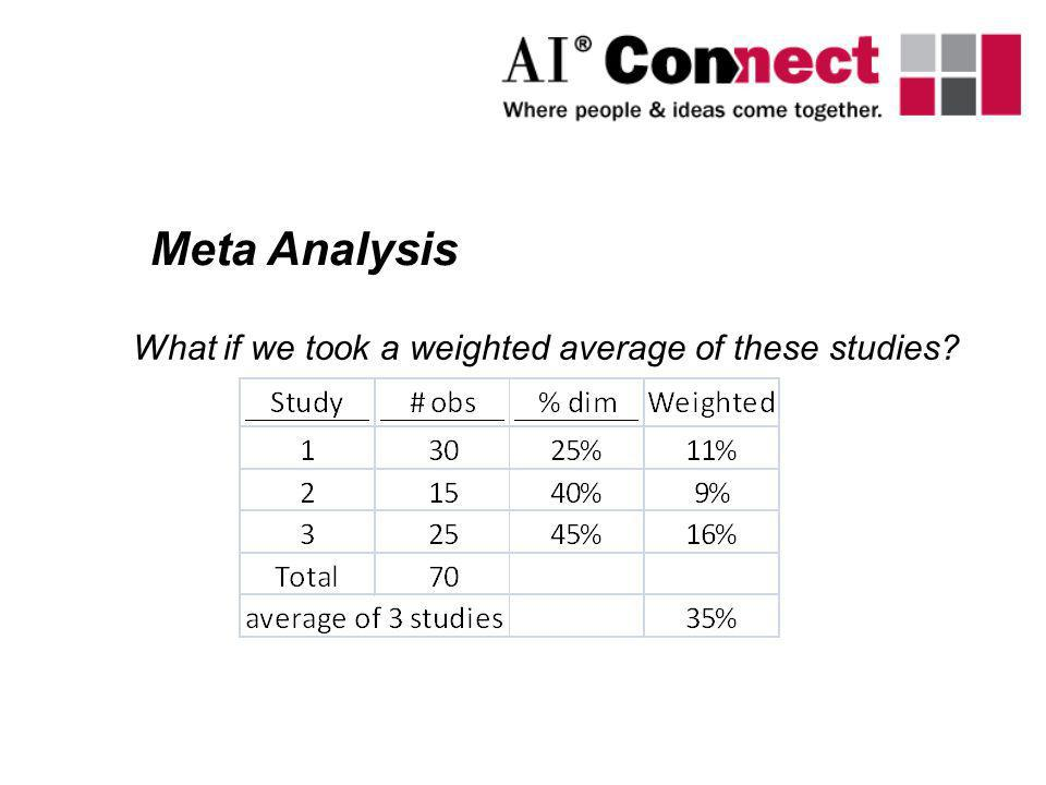 Meta Analysis What if we took a weighted average of these studies