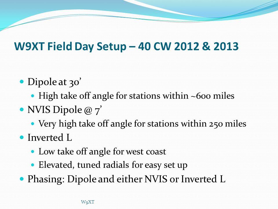 W9XT Field Day Setup – 40 CW 2012 & 2013