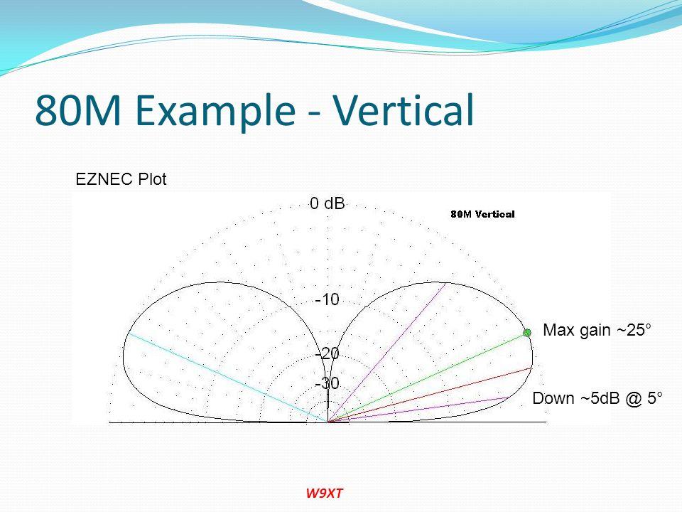 80M Example - Vertical EZNEC Plot Max gain ~25° Down ~5dB @ 5° W9XT