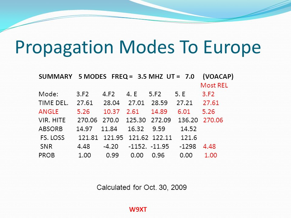 Propagation Modes To Europe