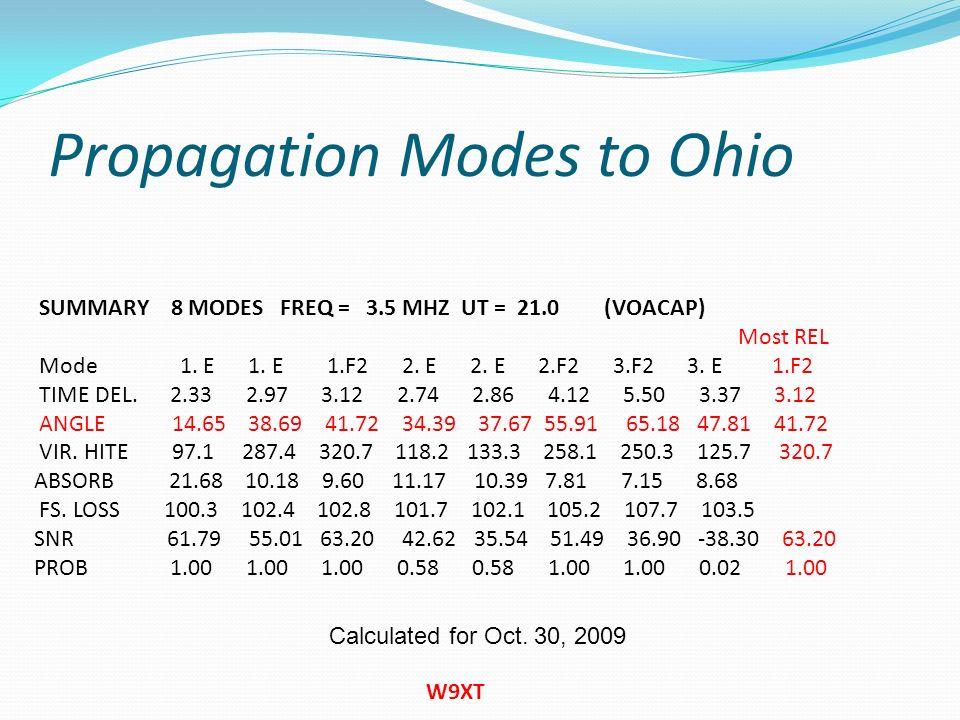 Propagation Modes to Ohio
