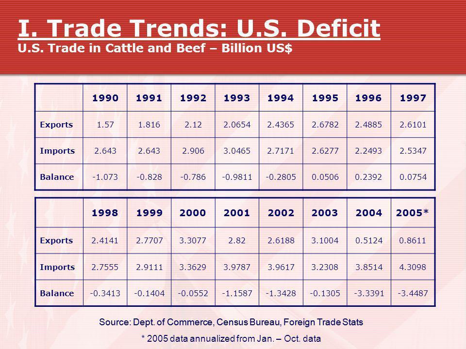 I. Trade Trends: U. S. Deficit U. S