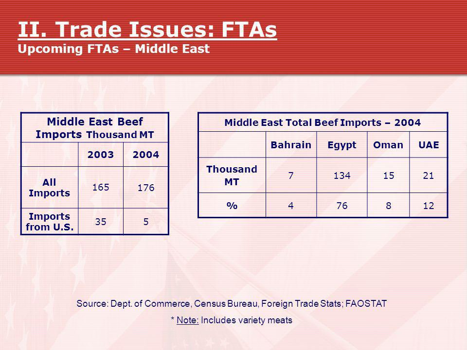 II. Trade Issues: FTAs Upcoming FTAs – Middle East
