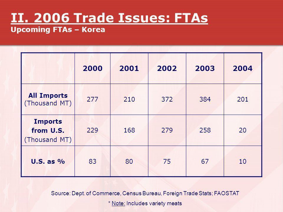 II. 2006 Trade Issues: FTAs Upcoming FTAs – Korea