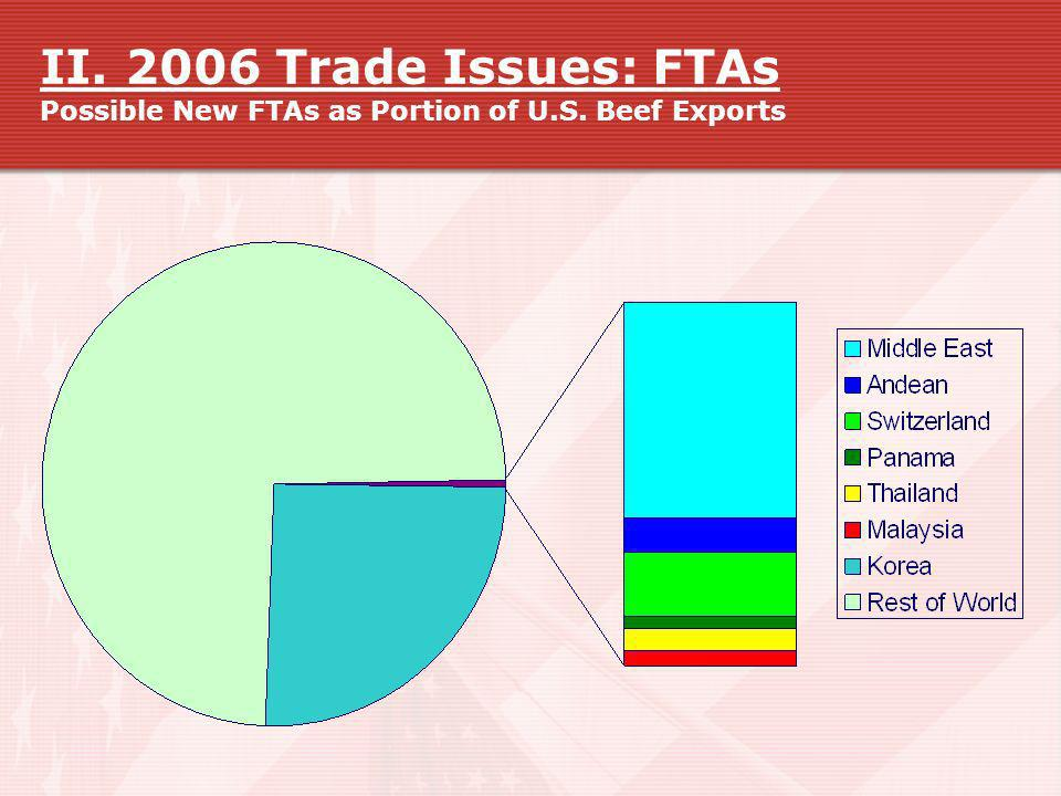 II. 2006 Trade Issues: FTAs Possible New FTAs as Portion of U. S