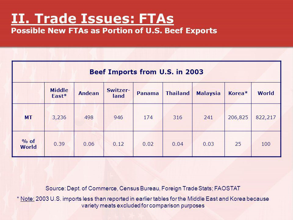Source: Dept. of Commerce, Census Bureau, Foreign Trade Stats; FAOSTAT