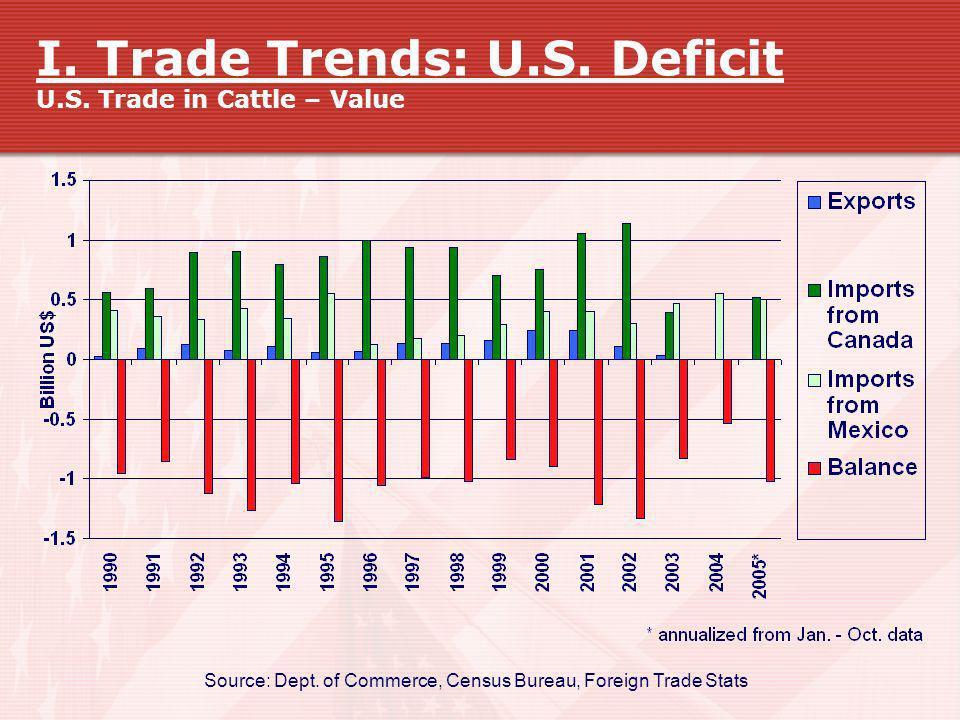 I. Trade Trends: U.S. Deficit U.S. Trade in Cattle – Value