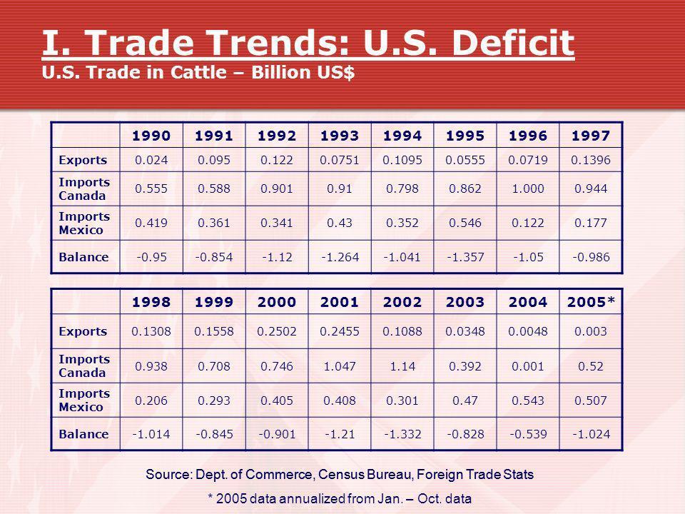 I. Trade Trends: U.S. Deficit U.S. Trade in Cattle – Billion US$