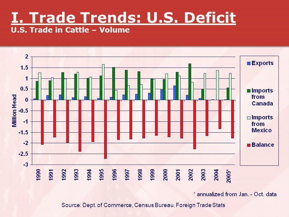 I. Trade Trends: U.S. Deficit U.S. Trade in Cattle – Volume
