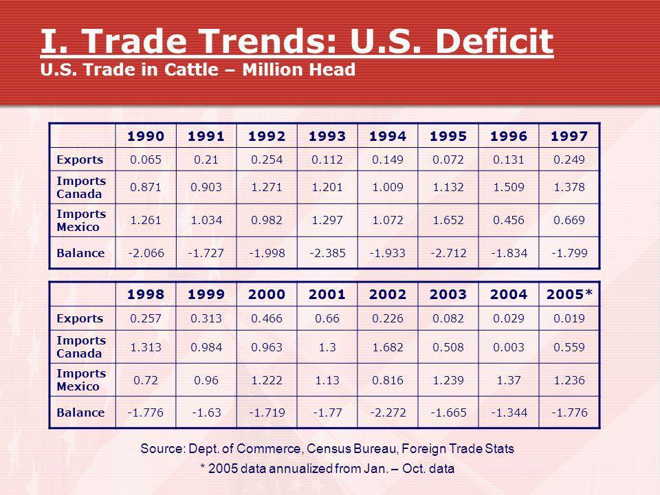 I. Trade Trends: U.S. Deficit U.S. Trade in Cattle – Million Head