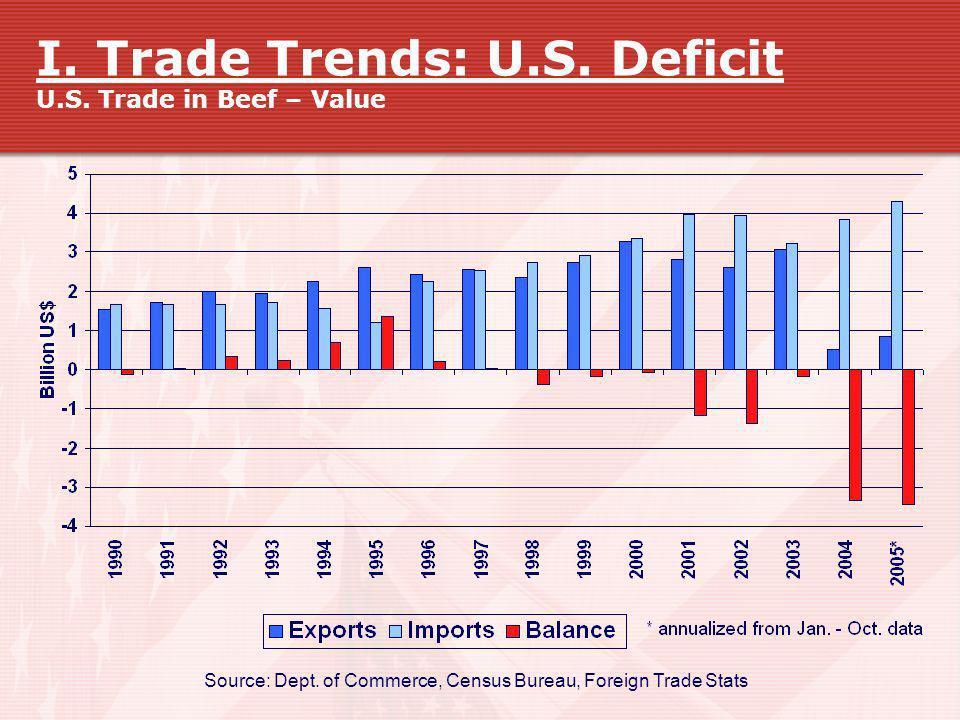 I. Trade Trends: U.S. Deficit U.S. Trade in Beef – Value