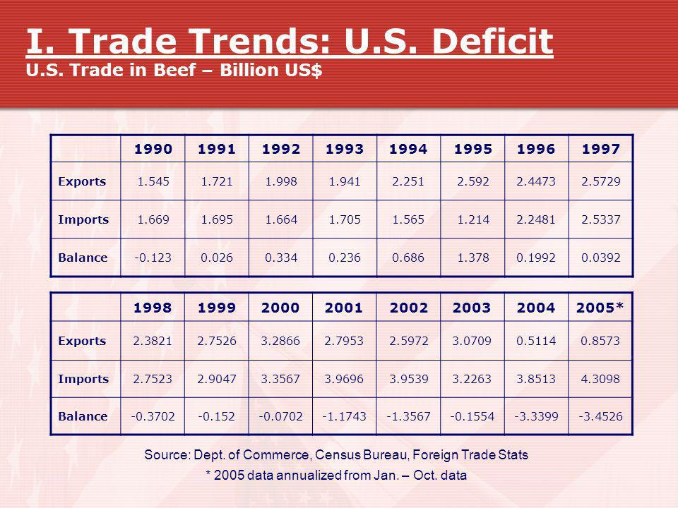 I. Trade Trends: U.S. Deficit U.S. Trade in Beef – Billion US$