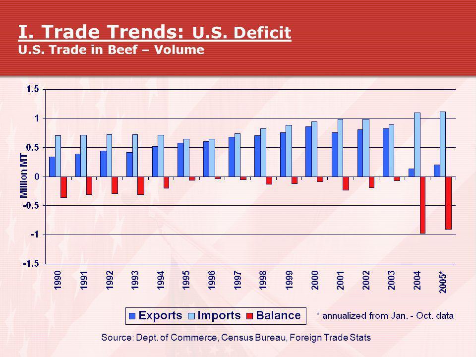 I. Trade Trends: U.S. Deficit U.S. Trade in Beef – Volume
