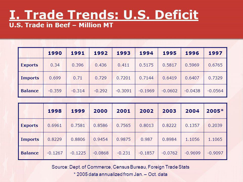I. Trade Trends: U.S. Deficit U.S. Trade in Beef – Million MT