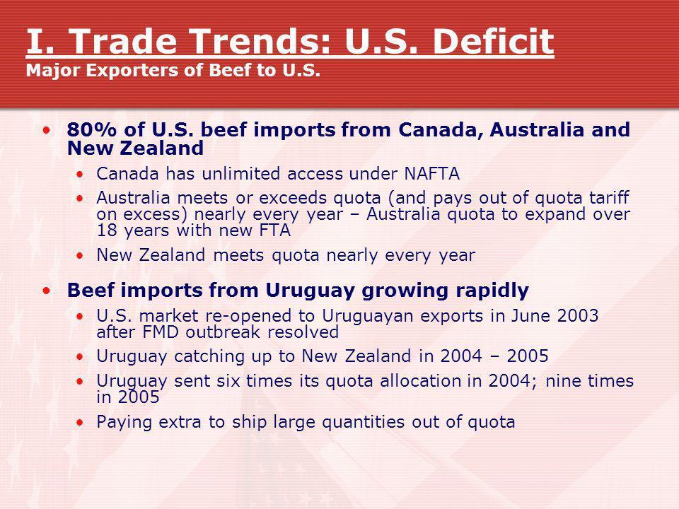 I. Trade Trends: U.S. Deficit Major Exporters of Beef to U.S.