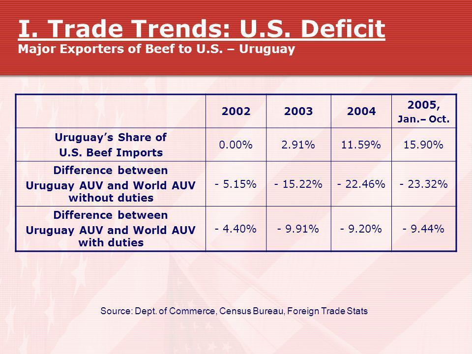 I. Trade Trends: U. S. Deficit Major Exporters of Beef to U. S