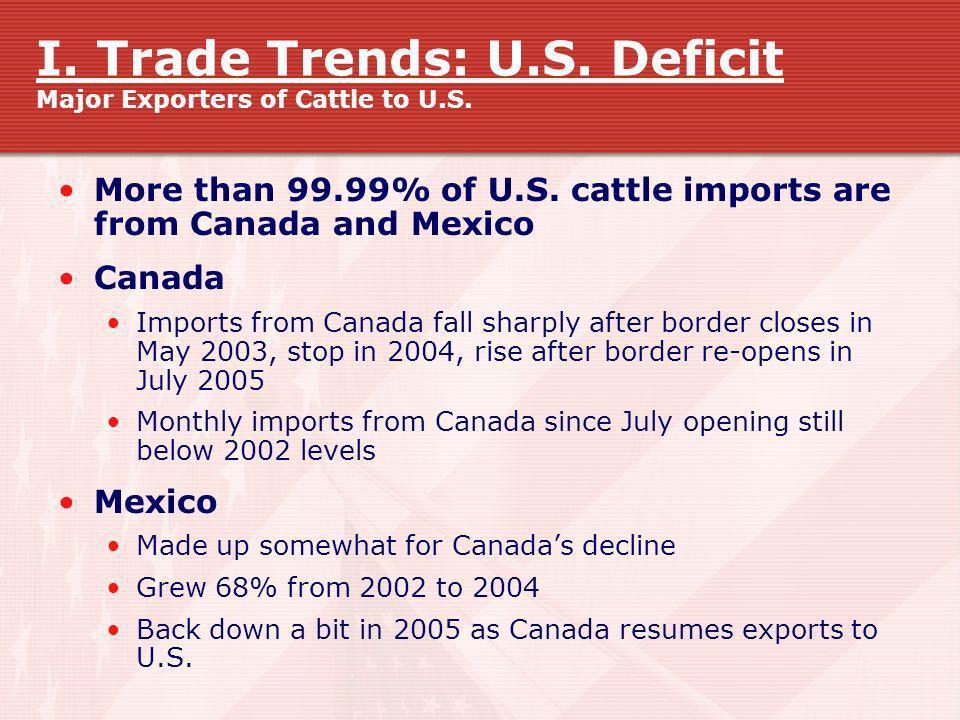 I. Trade Trends: U.S. Deficit Major Exporters of Cattle to U.S.