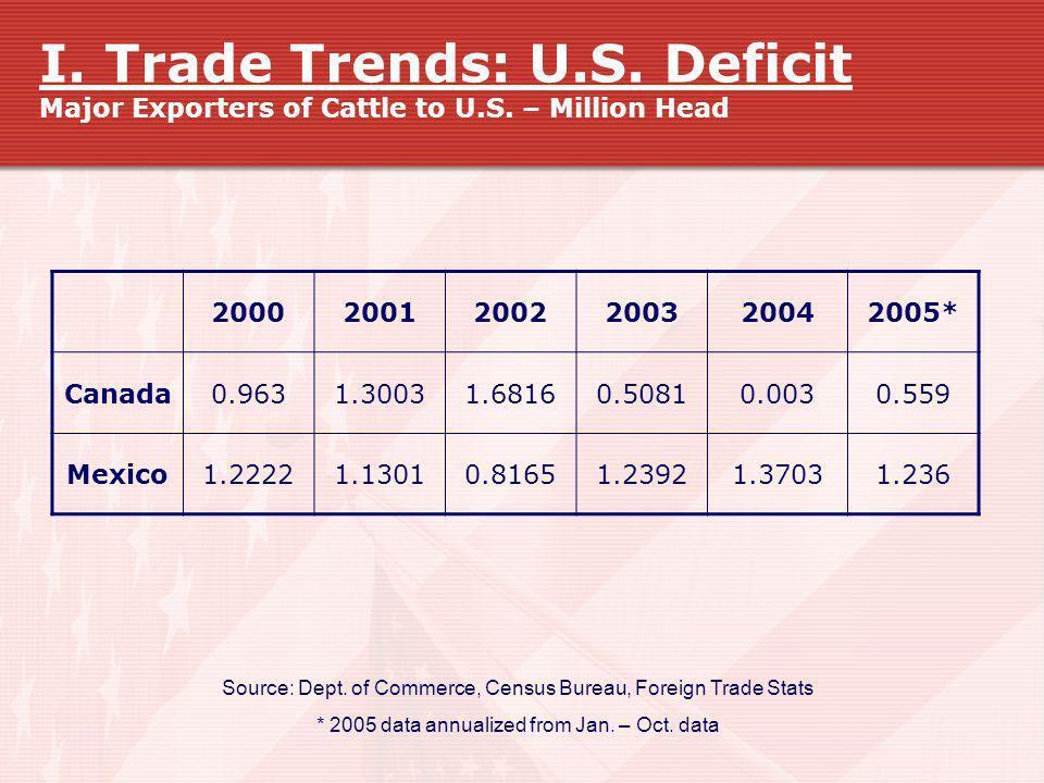 I. Trade Trends: U. S. Deficit Major Exporters of Cattle to U. S